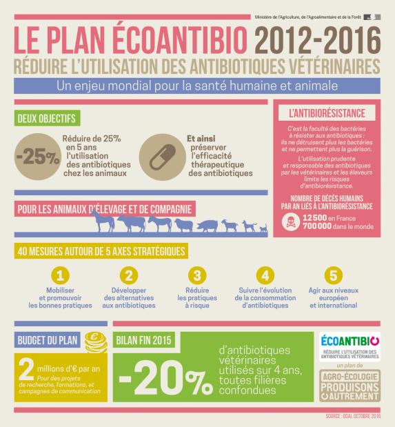 20170420_infographie_planecoantibio_0.png