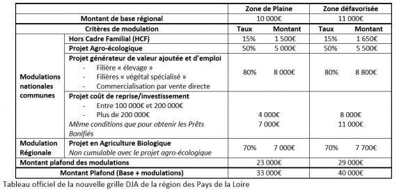 Agri 49 fiche info conseils for Grille remuneration chambre d agriculture
